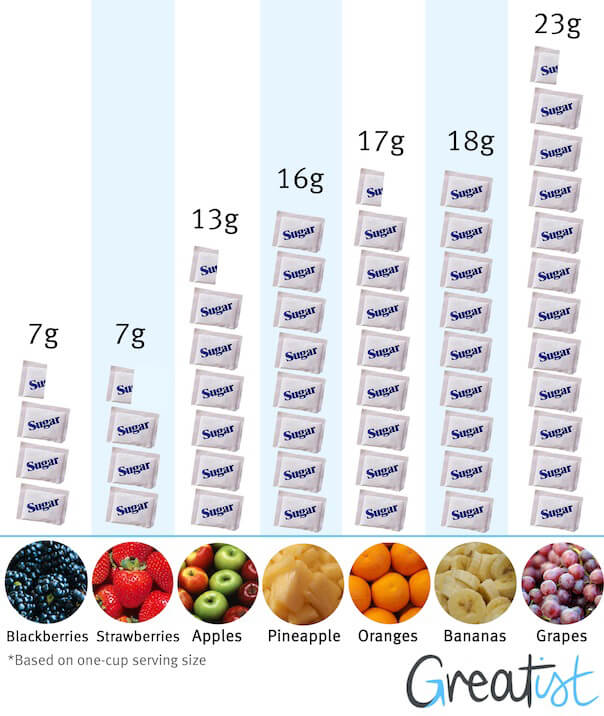 fruits in lchf and keto