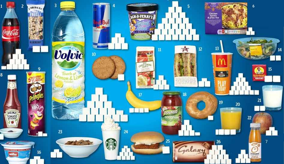 hidden sugar in your foods and how to avoid them